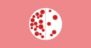 فقر الدم (الأنيميا)